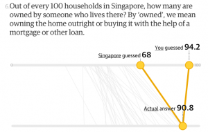 Difference between Singaporeans perception and reality on home ownership