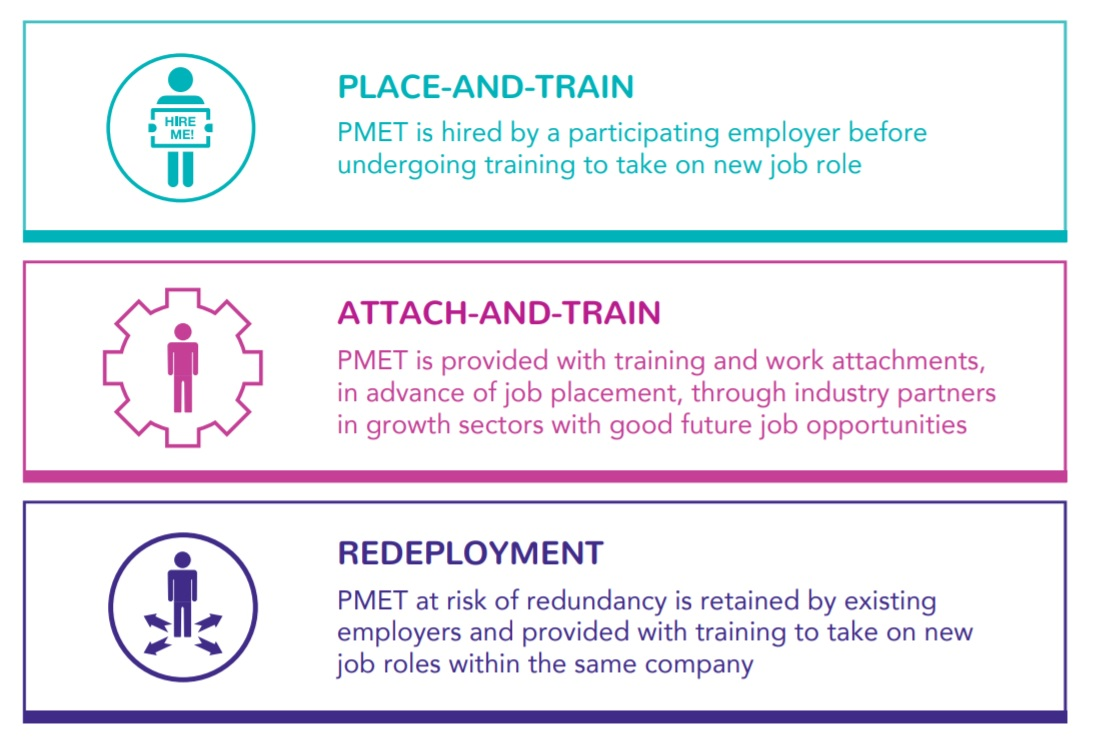 Place-and-train attach-and-train Workforce Singapore PCP Professional Conversion Programme