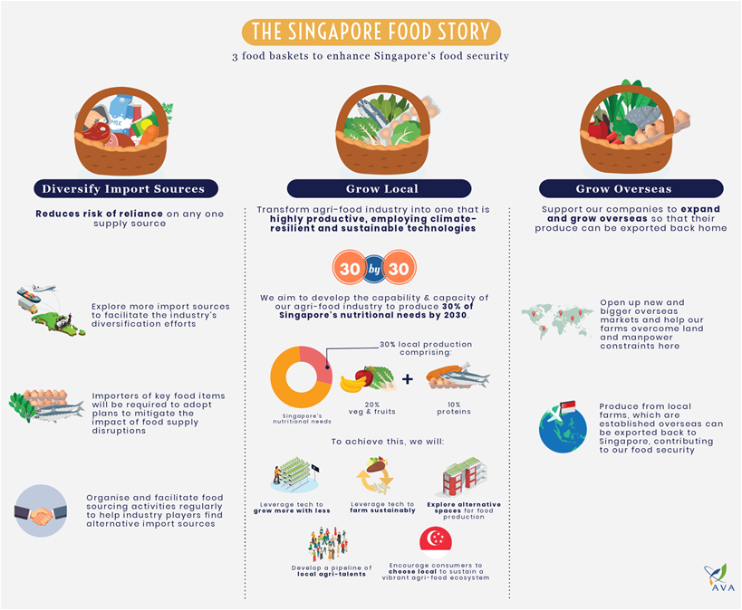 30 by 30 singapore food sustainability
